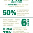 Waste Facts Infographic